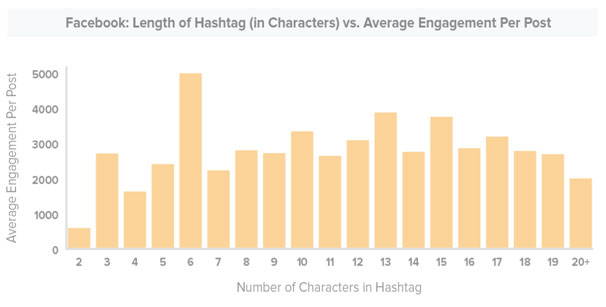 Hashtag best practices: Length of hashtags on Facebook