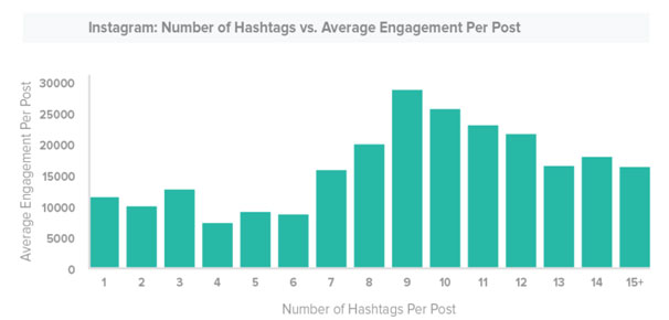 Hashtag best practices: Number of hashtags on Instagram