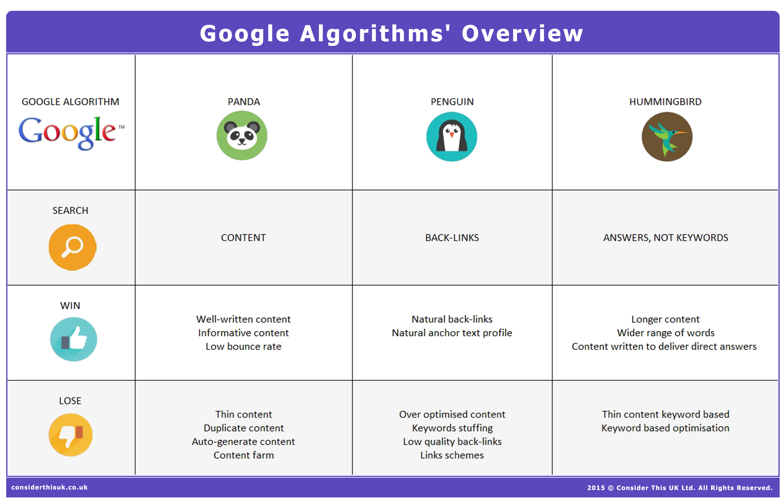 Google Panda, Penguin & Hummingbird differences | CTUK