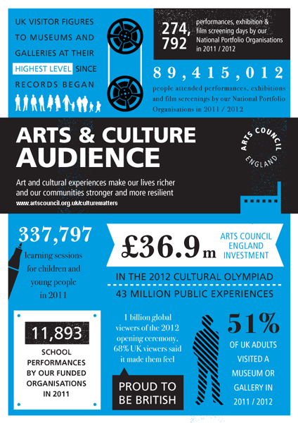 Arts Audiences Infographic