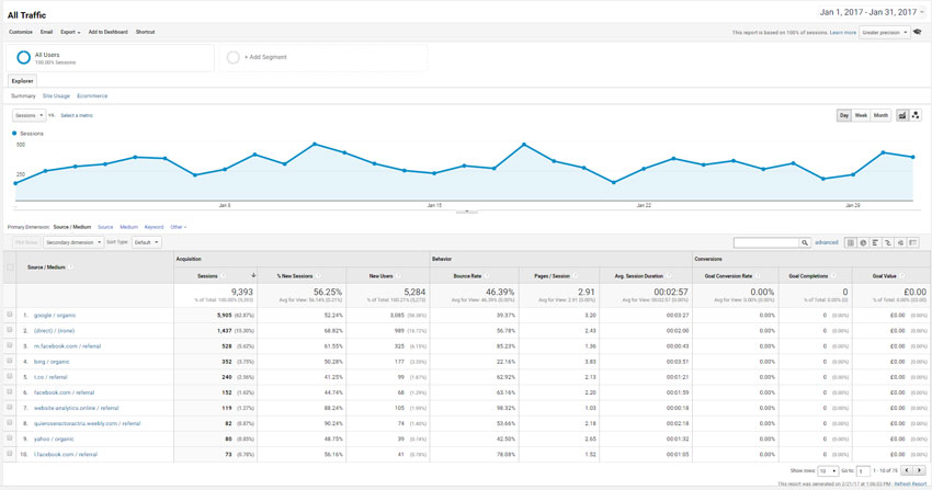 Google analytics web traffic
